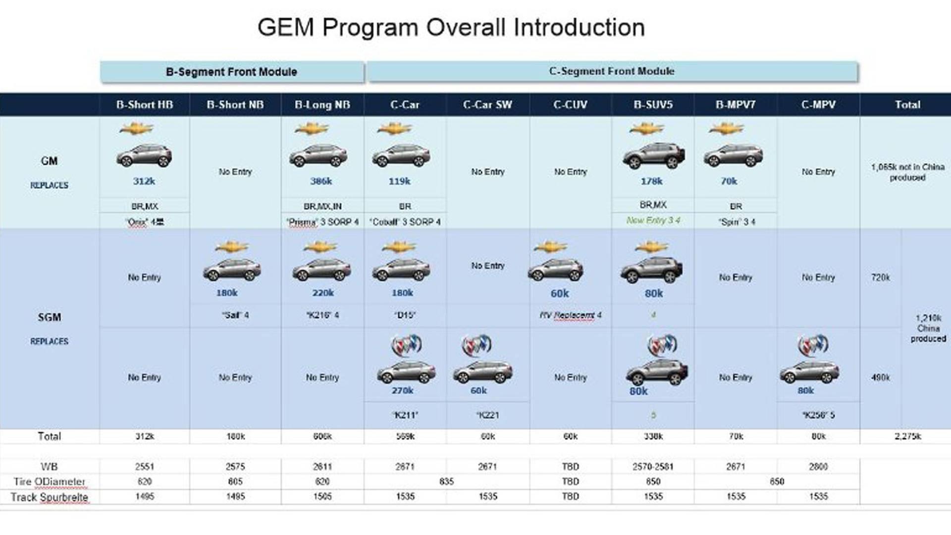 GEM Program