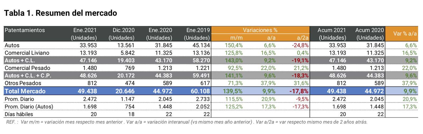 Patentamientos autos Argentina enero 2021