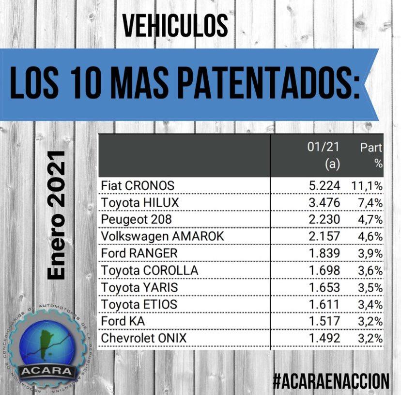 Vehículos más patentados Argentina en enero 2021