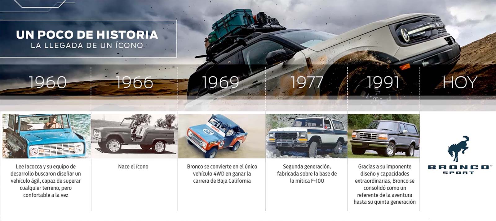 Ford Bronco historia