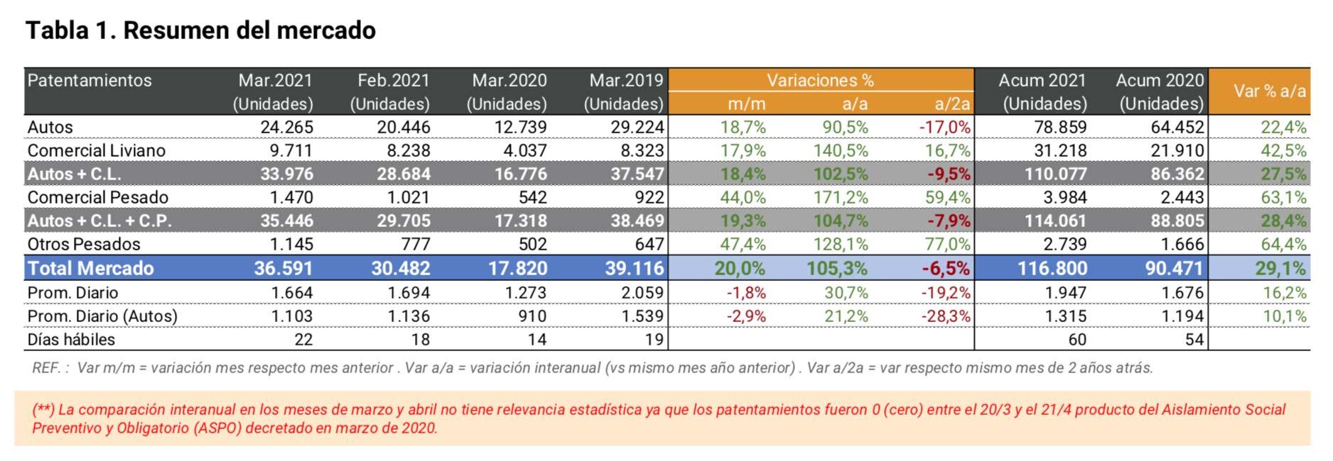 Patentamientos autos Argentina 2021