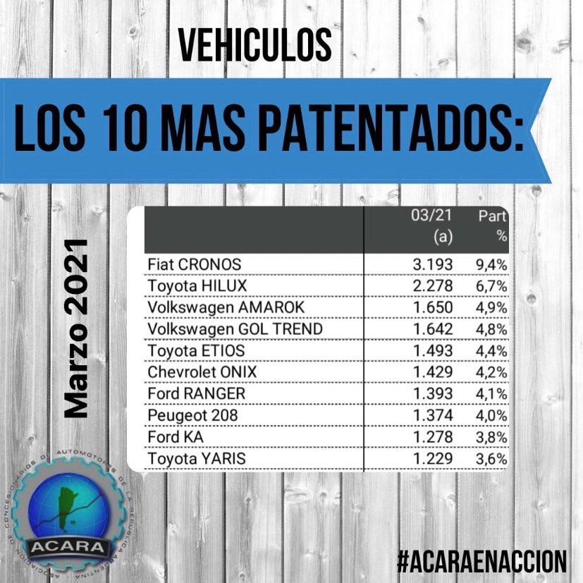 Autos 0km más vendidos Argentina marzo 2021