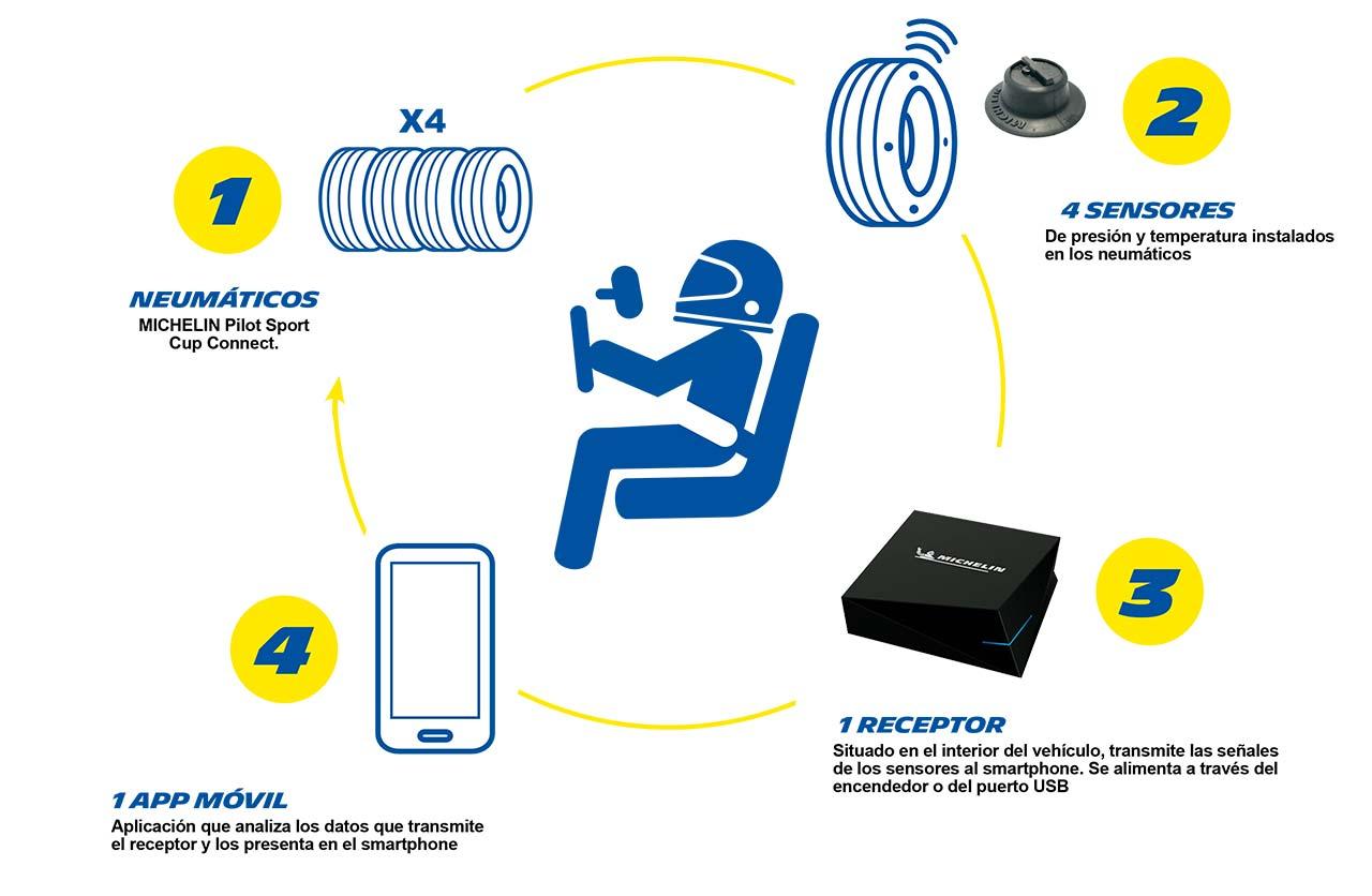 Michelin Track Connect App